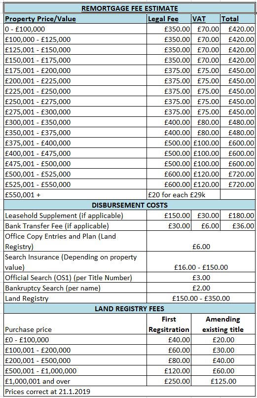 Property Purchase & Sales Charles Newton & Co Solicitors and